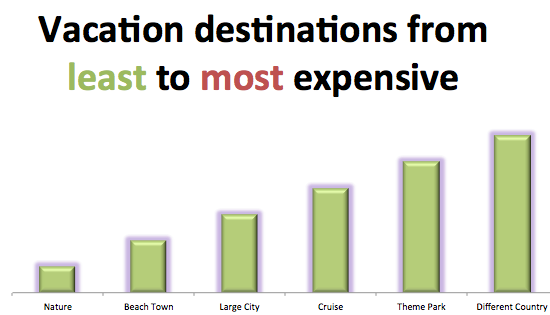 Vacation destinations from least to most expensive