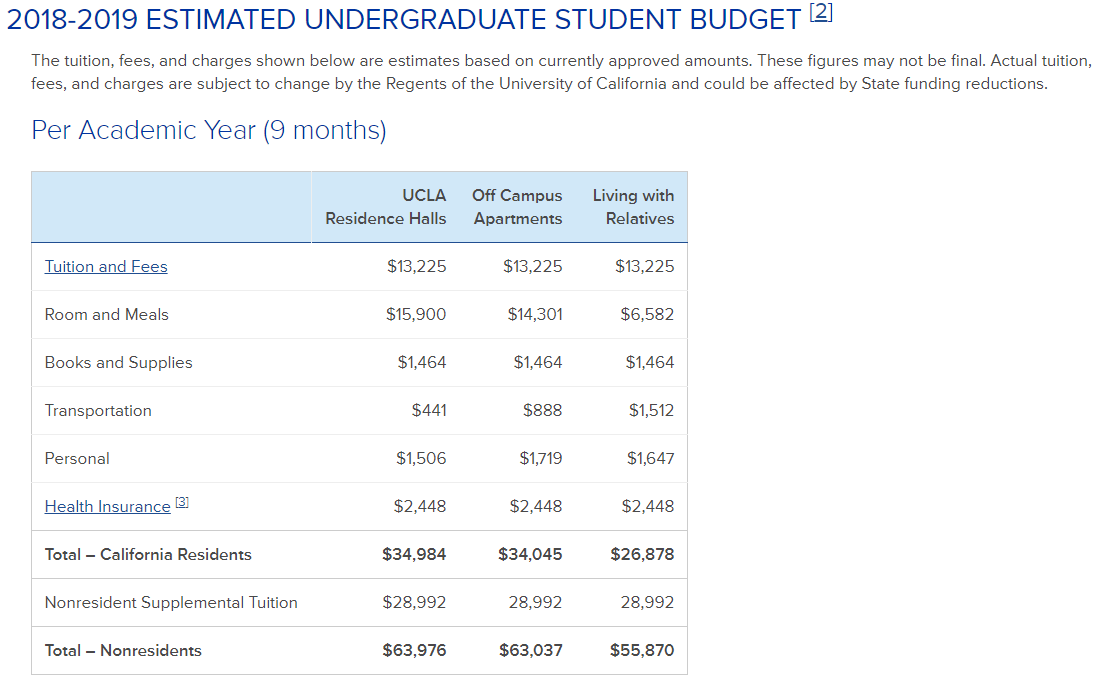 Cost of Admission UCLA