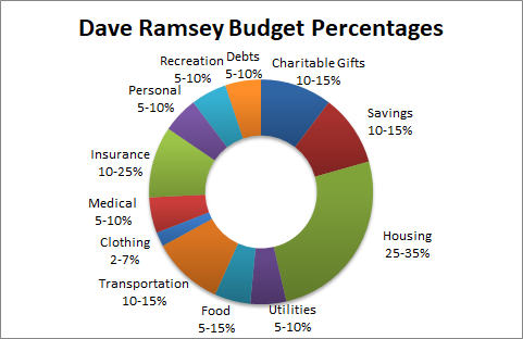Dave Ramsey Recommended Budget Percentages