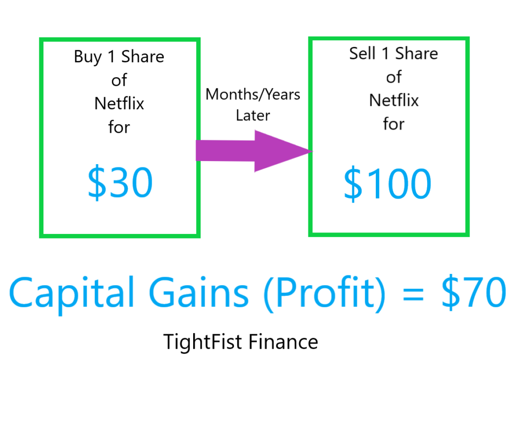 Capital Gains example