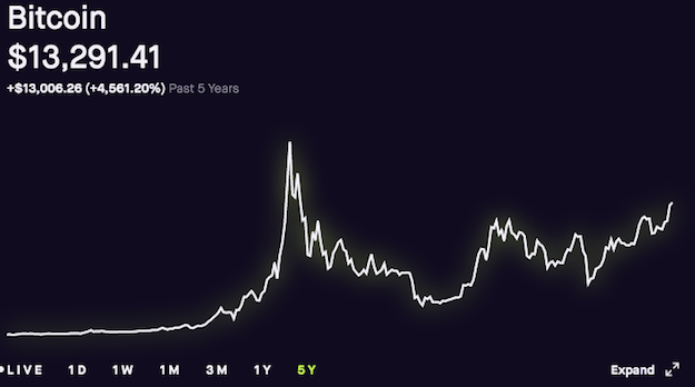 Bitcoin cryptocurrency appreciation for five years