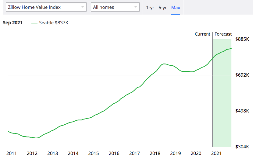 Zillow home value - seattle