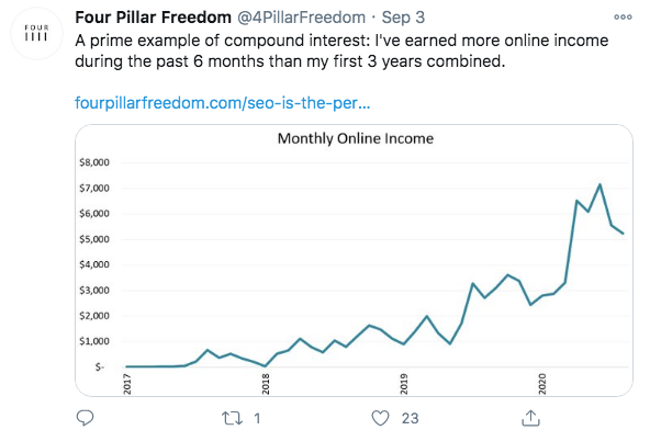 Four Pillar Freedom online earnings in compound interest