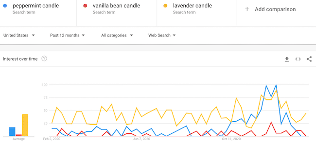 Google Trends best selling candle comparison