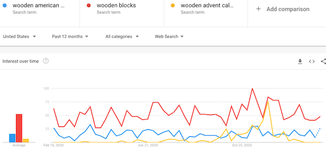 Google Trends comparison of woodworking project ideas
